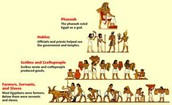 Social Hierarchy of Egypt