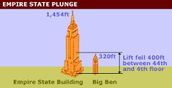 This is a picture of the Empire State Building to show how big it really is compared to a regular building.