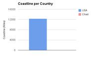 Coastline Per Country