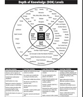 Assessment Literacy and DOK