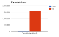 Farm-able Land (km2)
