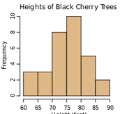 About Histograms