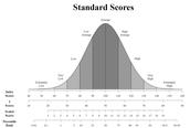 Standard Score Example