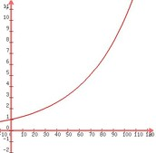 Real life example #3 - Logarithmic function