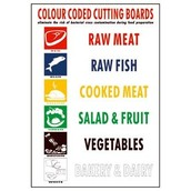 Cutting Board Colors