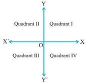 Different Quadrants