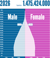Population Pyramid 2026