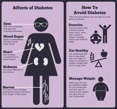 Preventing the Disease and Affects