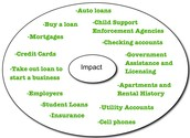 Value of Credit Report