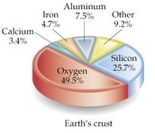 7.5% of Earth's Crust