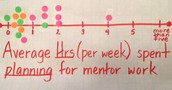 Average Hrs (per week) Spent Planning for Mentor Work