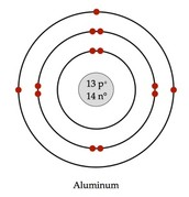Aluminum Bohr Rutherford diagram