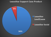 LeaseStar Support Case Product