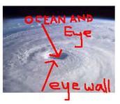 precautions for a Hurricane.
