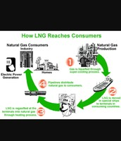 How lng reaches consumers