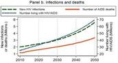 HIV/AIDS Graph
