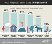 What Americans Think of the American Dream