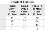 Student Failures
