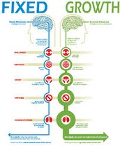 Growth-Mindsets & Learning