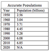 Table of the Accurate Population of the World