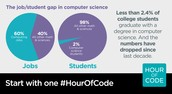 A One Hour Coding Activity