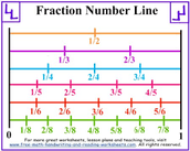 Math - Fractions on a Number Line