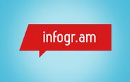 Infogr.am