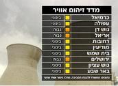 מדד זיהום האוויר בערים בישראל