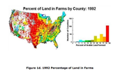 Percent of Land in Farms during 1992