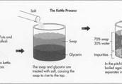 Kettle Process
