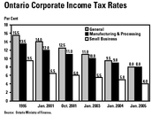 Ontario's Income Tax Rates