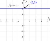 General Equation: f(x)=c