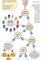 Choosing a Keurig Made Easy