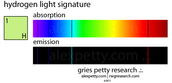 Hydrogen Absorption Spectrum