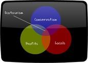 Ecotourism Venn Diagram
