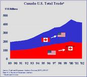 Economic/Trade