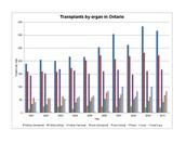Organism transplant Chart
