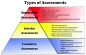 Views on formative and summative assessment