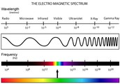 Electromagnetic Spectrum (Invisible and Visible)