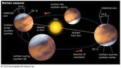 Mars in its orbit around sun