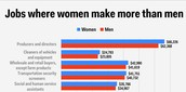 Women's and men's wages difference.