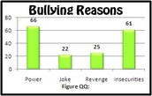 What is the main reason people bully