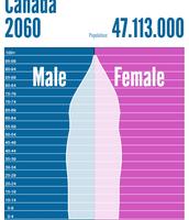 Canada 2060 Population Pyramid