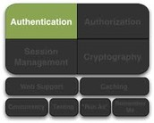 Image authentication - no a lot more an important difficulty