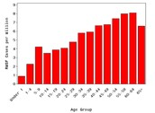 averages of people who get infected by age group