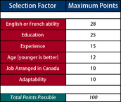 Canada's Point System Categories and Amount of points.
