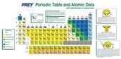 peroidic Table