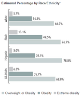 Percentage by Race/Ethnicity