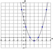 Determine the Equation for Vertex form from a Graph