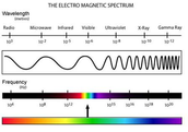 What kind of disturbance causes an electromagnetic wave?